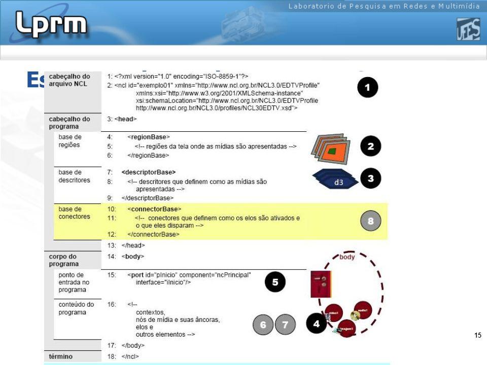 Estrutura de um documento NCL
