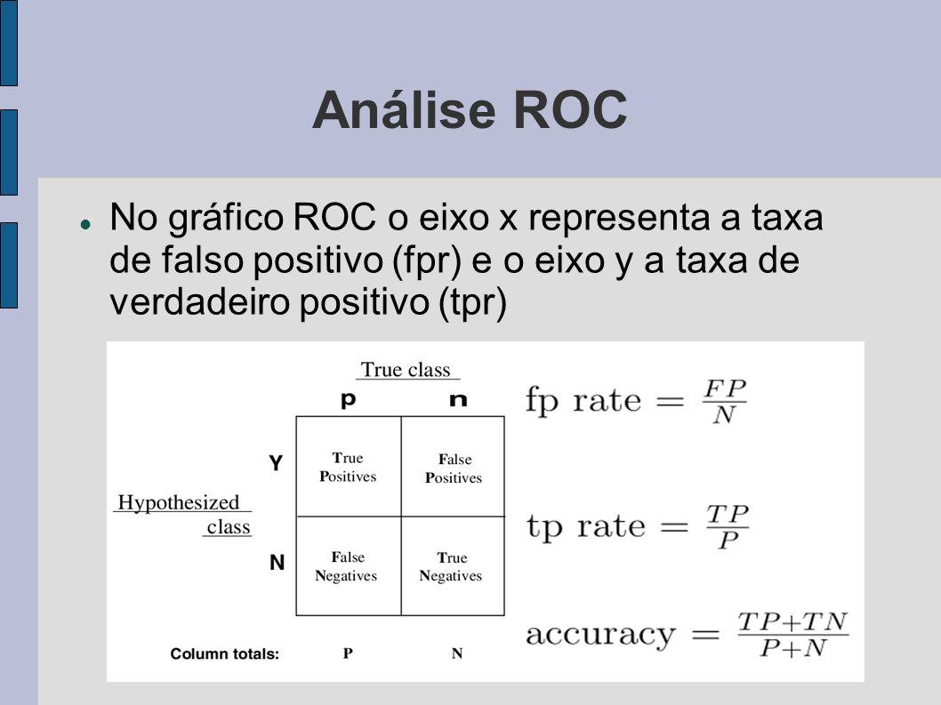 Análise ROCNo gráfico ROC o eixo x representa a taxa de falso positivo (fpr) e o eixo y a taxa de verdadeiro positivo (tpr)