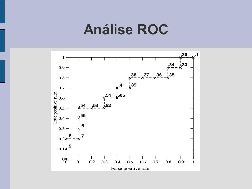 Análise ROC