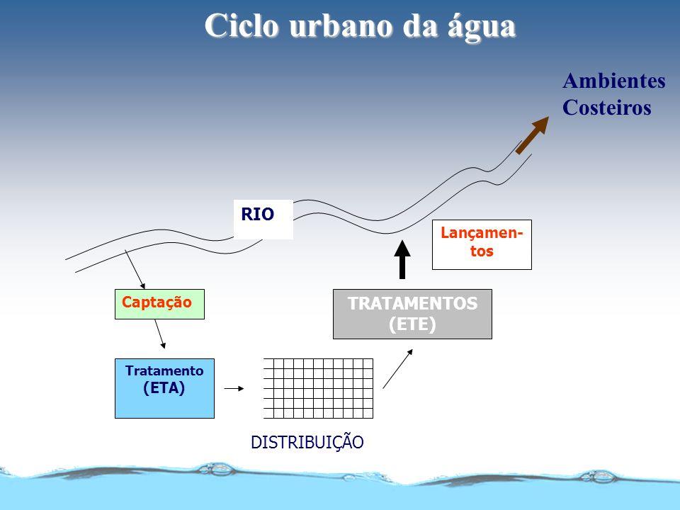 Ciclo urbano da água Ambientes Costeiros RIO TRATAMENTOS (ETE)