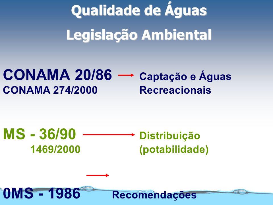 CONAMA 20/86 Captação e Águas CONAMA 274/2000 Recreacionais