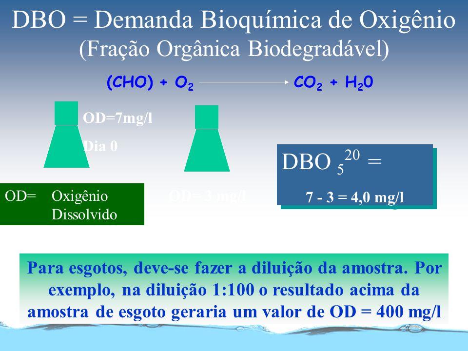 DBO = Demanda Bioquímica de Oxigênio (Fração Orgânica Biodegradável)