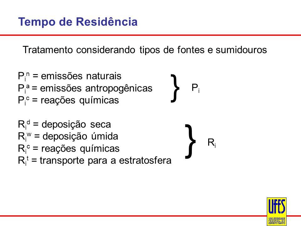 Tempo de Residência Tratamento considerando tipos de fontes e sumidouros. Pin = emissões naturais.