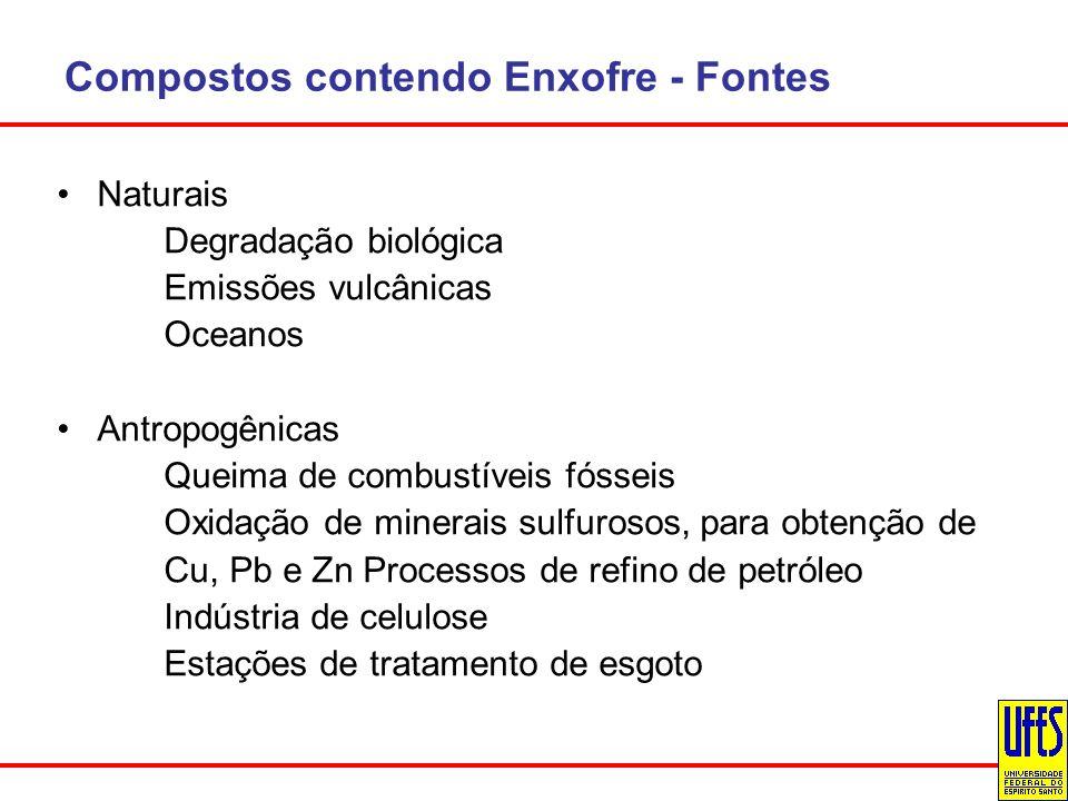 Compostos contendo Enxofre - Fontes