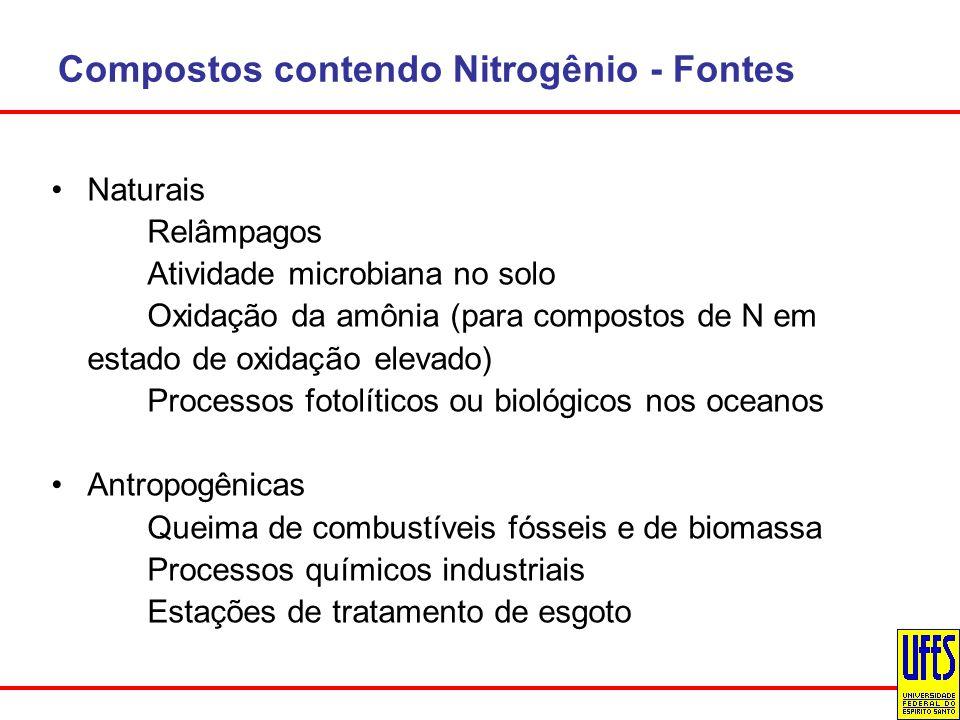 Compostos contendo Nitrogênio - Fontes