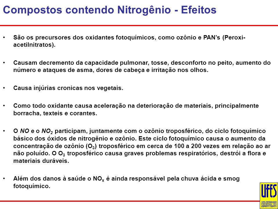 Compostos contendo Nitrogênio - Efeitos