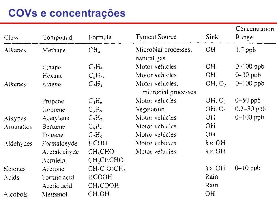 COVs e concentrações