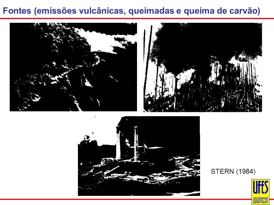 Fontes (emissões vulcânicas, queimadas e queima de carvão)