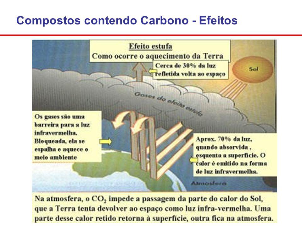 Compostos contendo Carbono - Efeitos