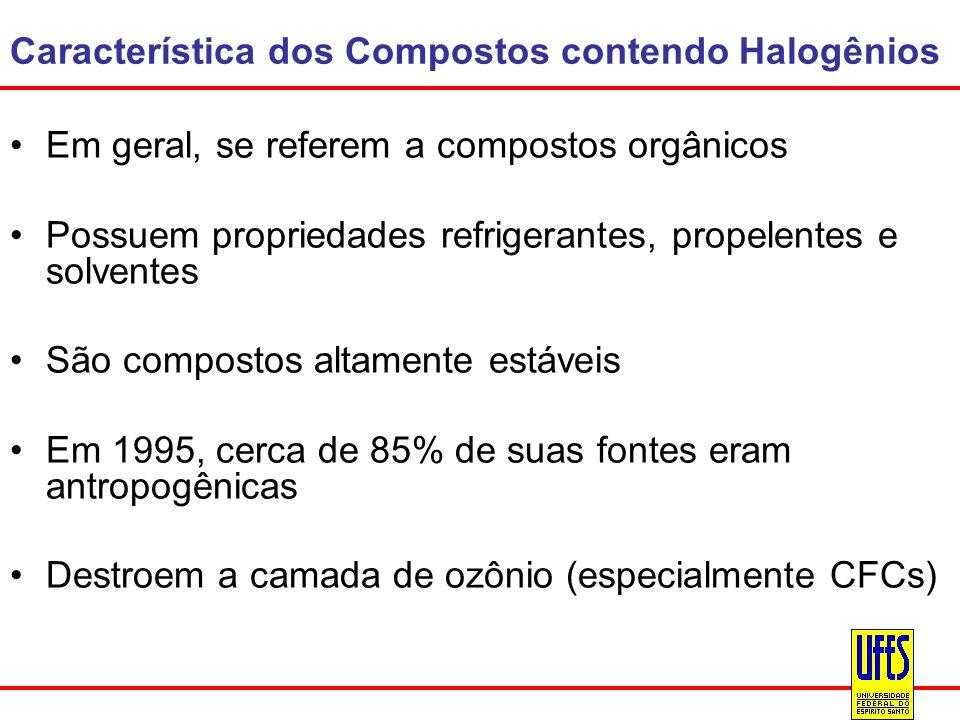 Característica dos Compostos contendo Halogênios