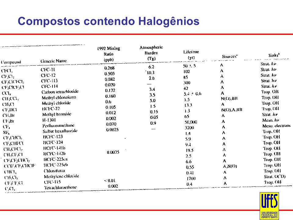 Compostos contendo Halogênios