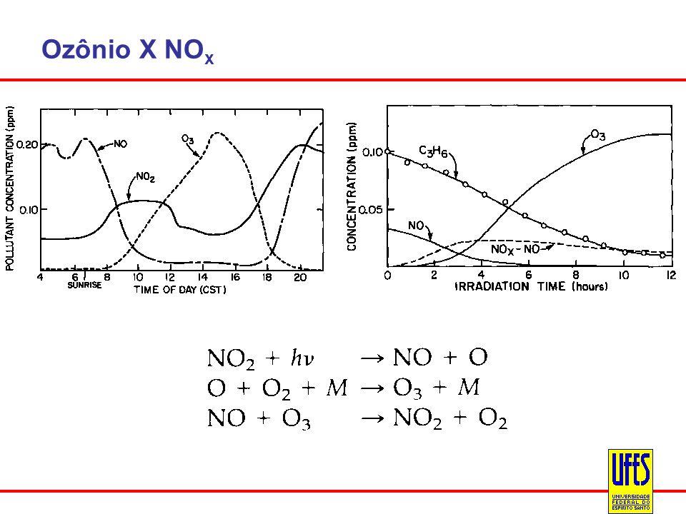 Ozônio X NOx