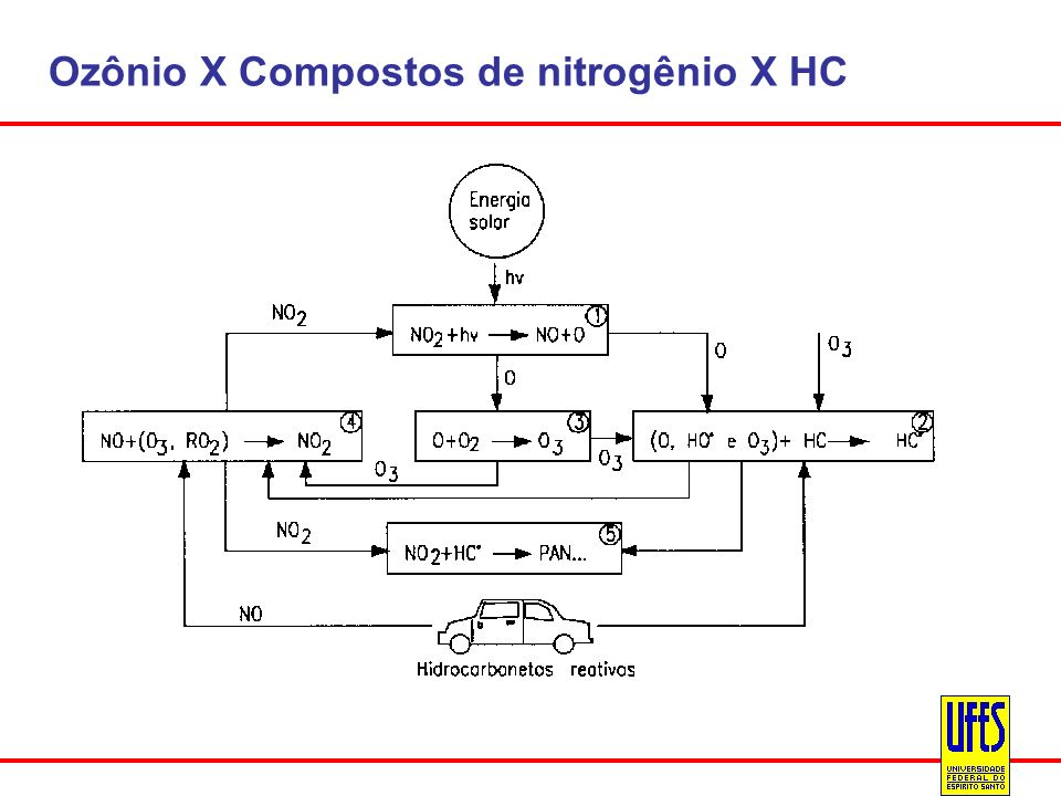Ozônio X Compostos de nitrogênio X HC