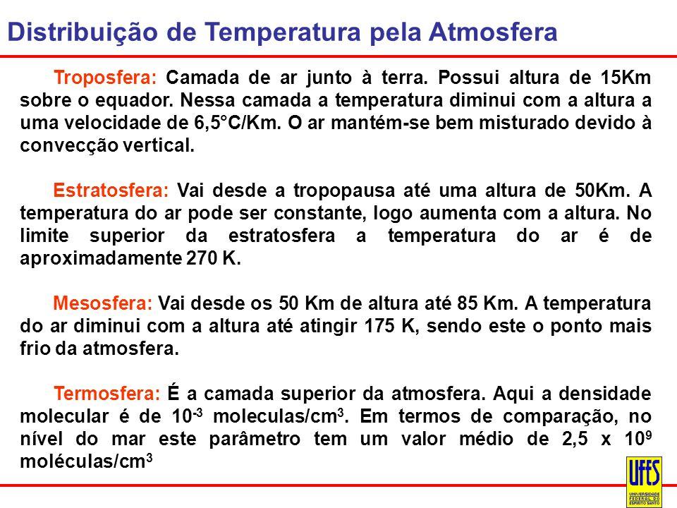 Distribuição de Temperatura pela Atmosfera