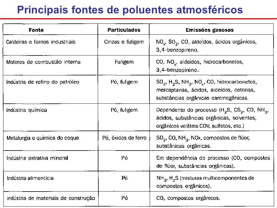Principais fontes de poluentes atmosféricos