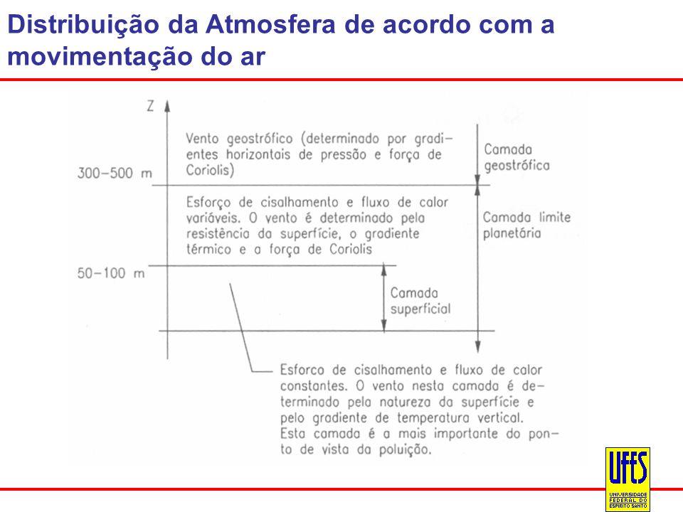 Distribuição da Atmosfera de acordo com a movimentação do ar