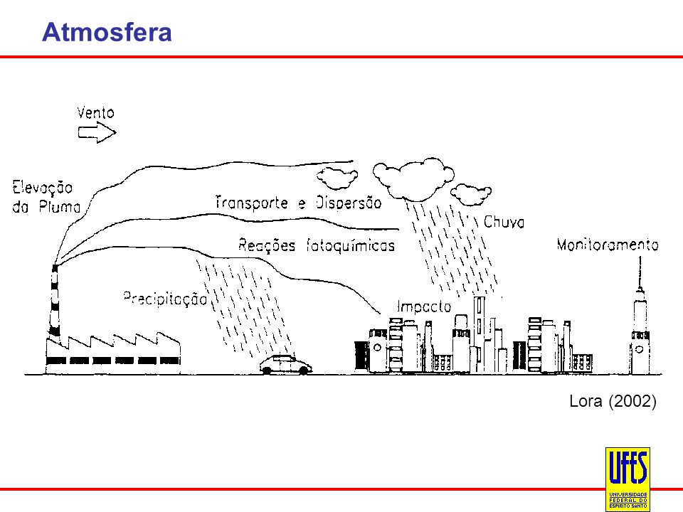 Atmosfera Lora (2002)