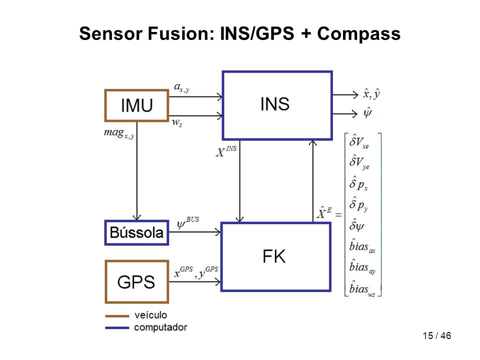 Sensor Fusion: INS/GPS + Compass