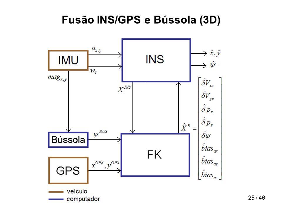Fusão INS/GPS e Bússola (3D)