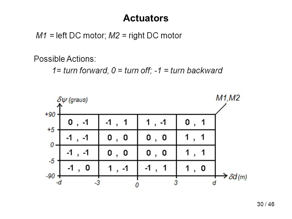 Actuators Possible Actions:
