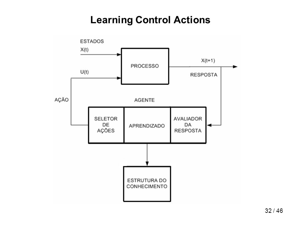 Learning Control Actions