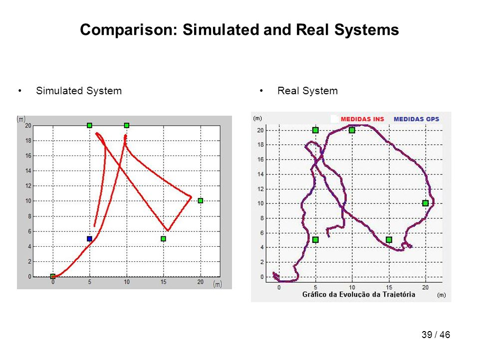 Comparison: Simulated and Real Systems