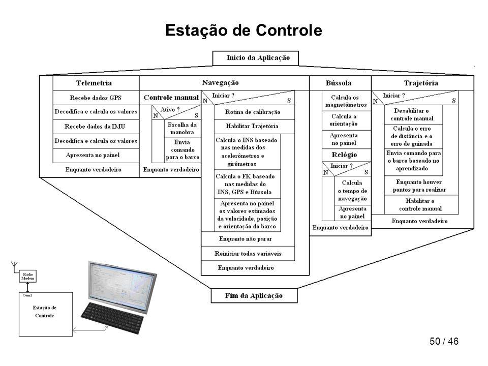 Estação de Controle