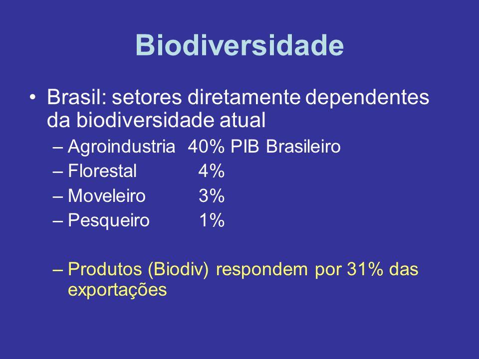 Biodiversidade Brasil: setores diretamente dependentes da biodiversidade atual. Agroindustria 40% PIB Brasileiro.