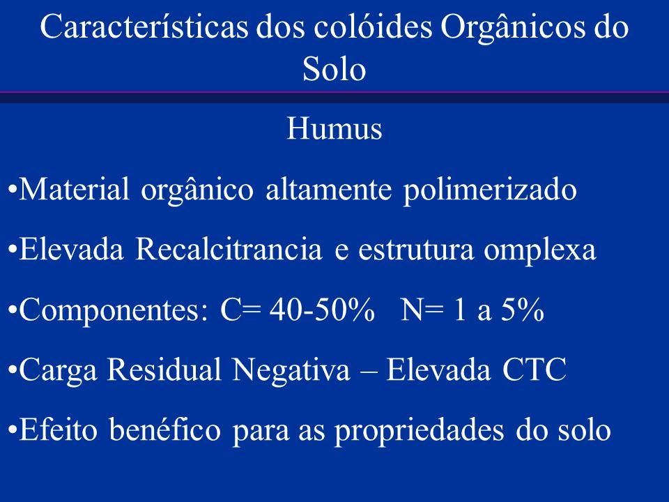 Características dos colóides Orgânicos do Solo
