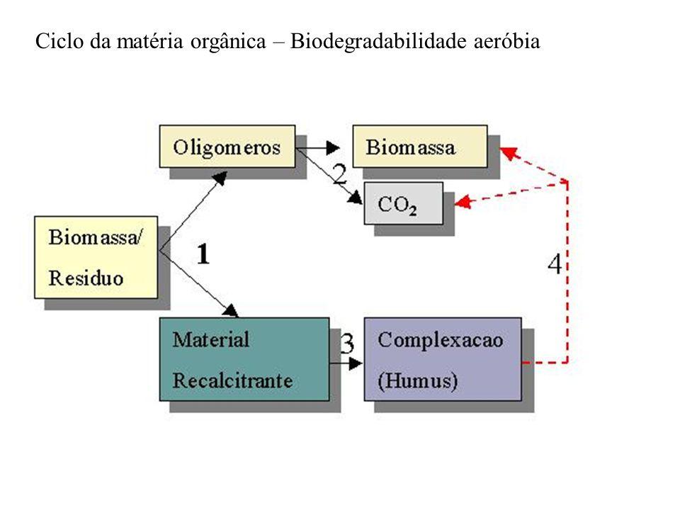 Ciclo da matéria orgânica – Biodegradabilidade aeróbia