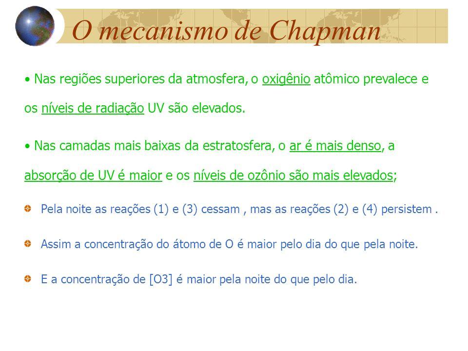 O mecanismo de Chapman Nas regiões superiores da atmosfera, o oxigênio atômico prevalece e os níveis de radiação UV são elevados.