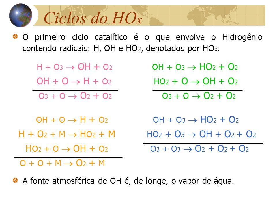 H + O2 + M  HO2 + M HO2 + O3  OH + O2 + O2