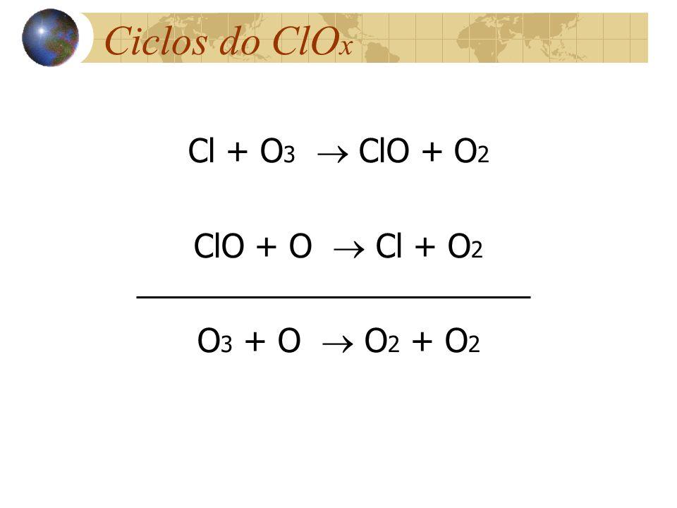 Ciclos do ClOx Cl + O3  ClO + O2 ClO + O  Cl + O2 O3 + O  O2 + O2