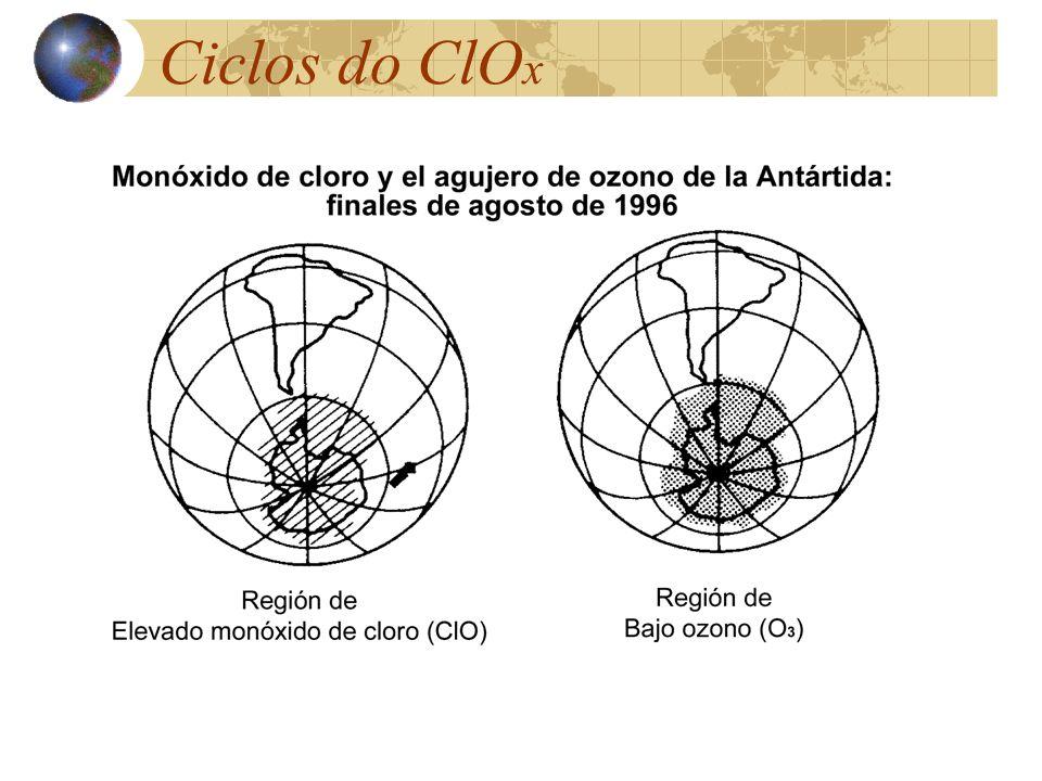 Ciclos do ClOx