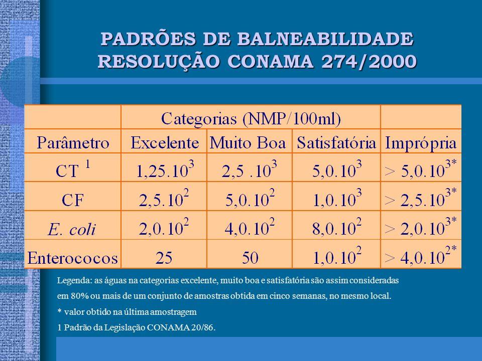 PADRÕES DE BALNEABILIDADE RESOLUÇÃO CONAMA 274/2000