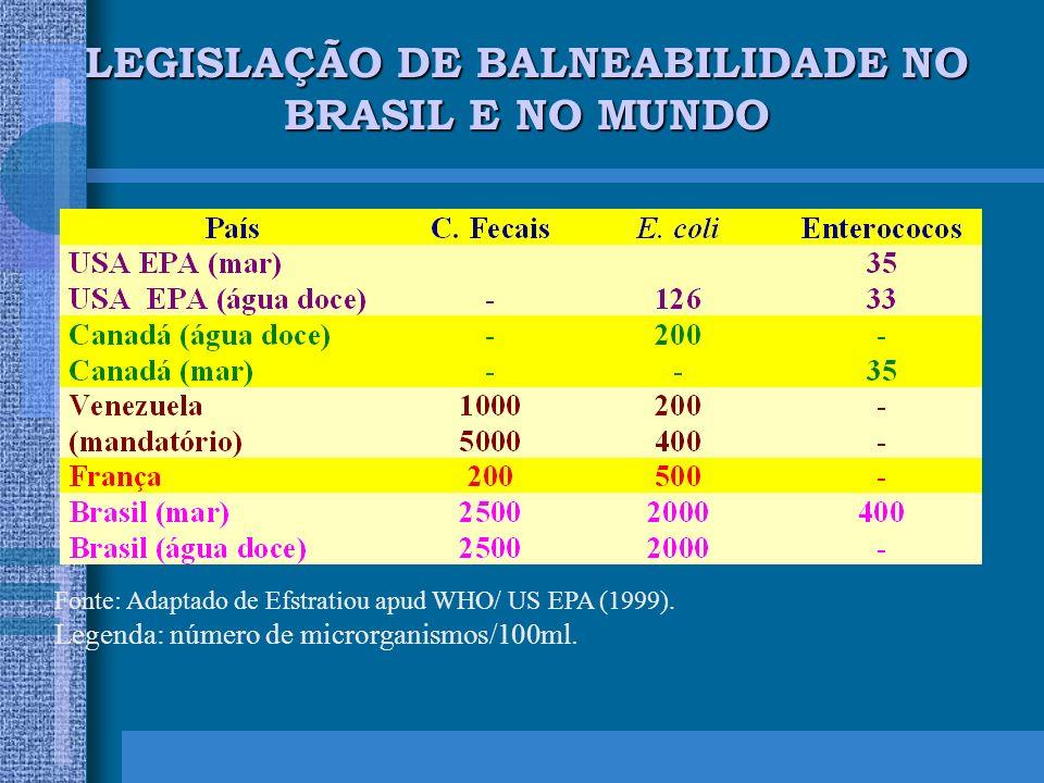 LEGISLAÇÃO DE BALNEABILIDADE NO BRASIL E NO MUNDO