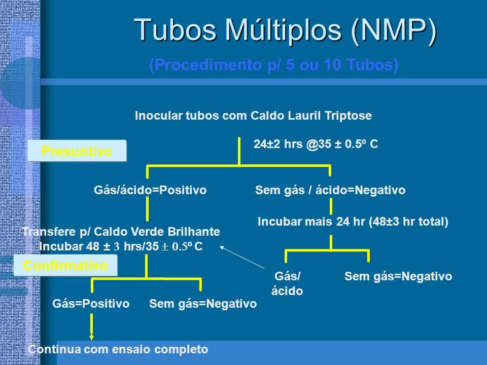 Tubos Múltiplos (NMP) (Procedimento p/ 5 ou 10 Tubos) Presuntivo