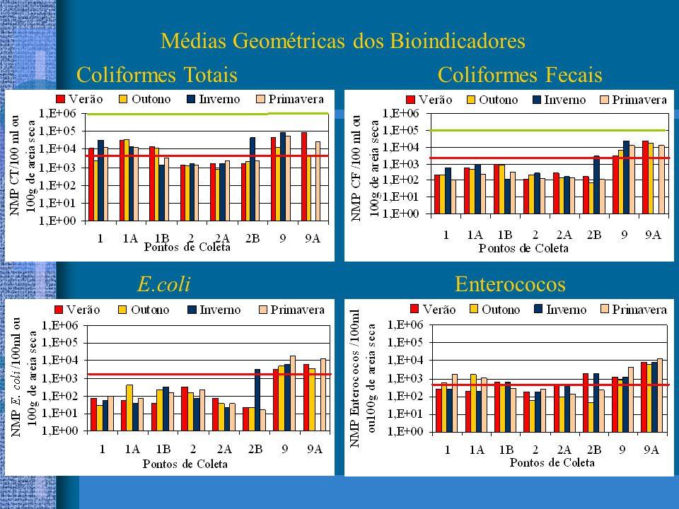 Médias Geométricas dos Bioindicadores