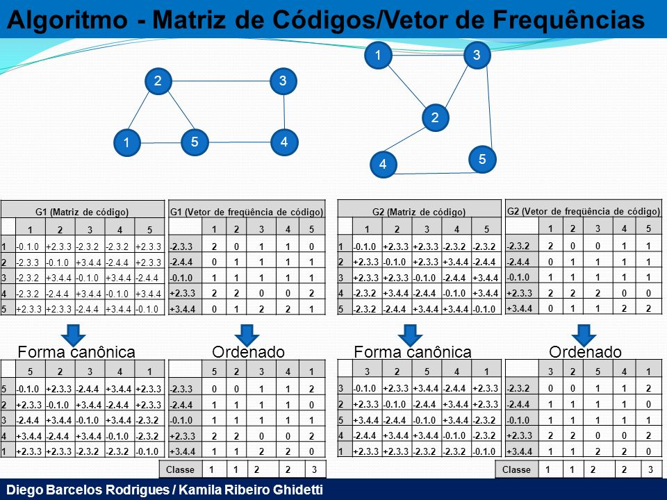 G1 (Vetor de freqüência de código) G2 (Vetor de freqüência de código)