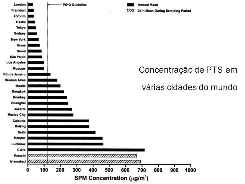 Concentração de PTS em várias cidades do mundo