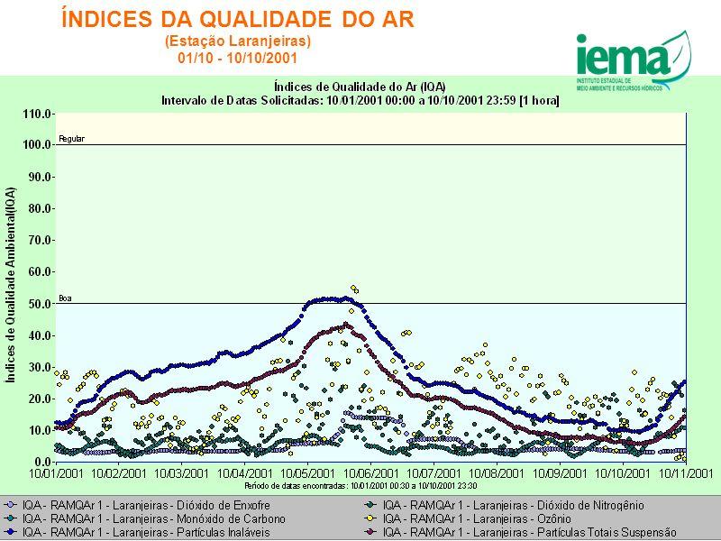 ÍNDICES DA QUALIDADE DO AR (Estação Laranjeiras) 01/10 - 10/10/2001