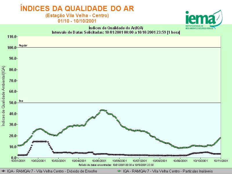 ÍNDICES DA QUALIDADE DO AR (Estação Vila Velha - Centro) 01/10 - 10/10/2001