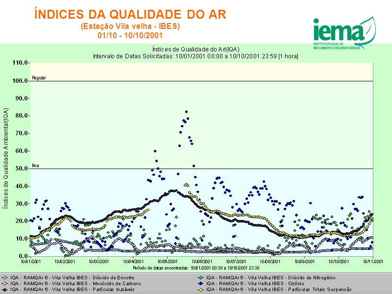 ÍNDICES DA QUALIDADE DO AR (Estação Vila velha - IBES) 01/10 - 10/10/2001