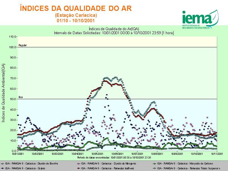 ÍNDICES DA QUALIDADE DO AR (Estação Cariacica) 01/10 - 10/10/2001