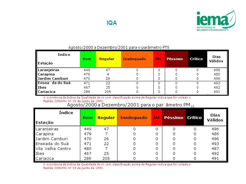 IQA Agosto/2000 a Dezembro/2001 para o par âmetro PM 479 7 486