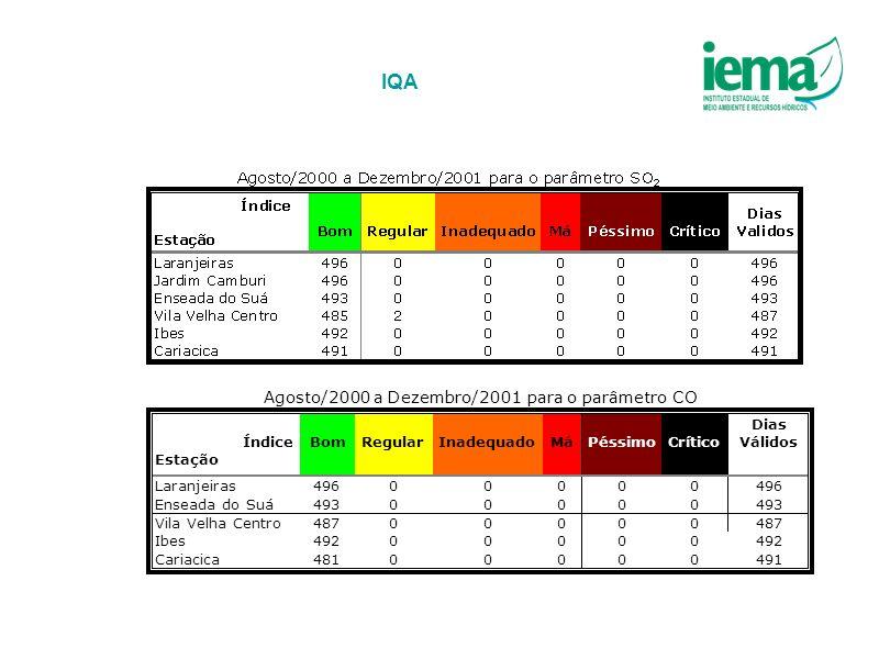 IQA Agosto/2000 a Dezembro/2001 para o parâmetro CO Índice Estação Bom
