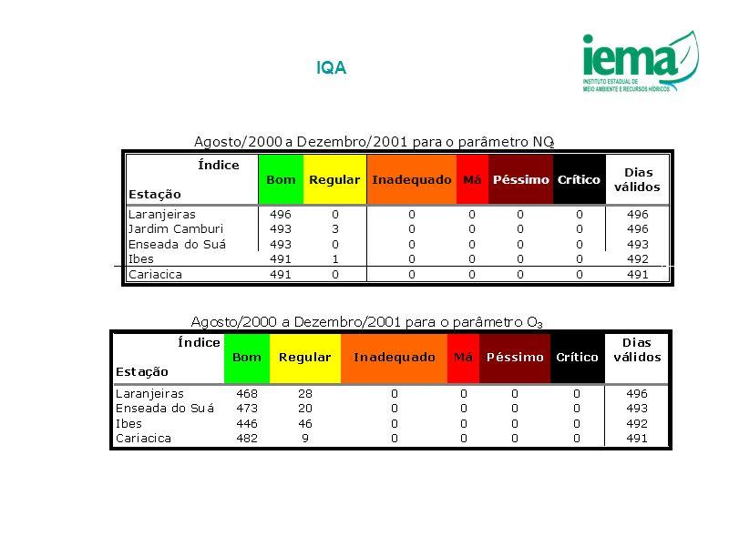 IQA Agosto/2000 a Dezembro/2001 para o parâmetro NO Índice Estação Bom
