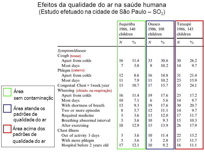 Efeitos da qualidade do ar na saúde humana (Estudo efetuado na cidade de São Paulo – SO2)