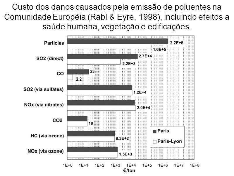 Custo dos danos causados pela emissão de poluentes na Comunidade Européia (Rabl & Eyre, 1998), incluindo efeitos a saúde humana, vegetação e edificações.
