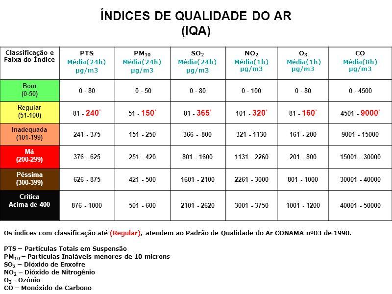 ÍNDICES DE QUALIDADE DO AR (IQA)
